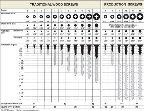 Used Woodworking Equipment Uk by Best 10 Drill Bit Sizes Ideas On Pinterest Tools