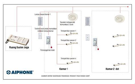 100 wiring diagram instalasi rumah sederhana denah rumah