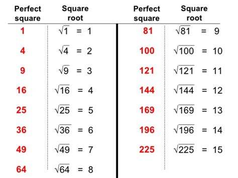 square root chart mathematic it all