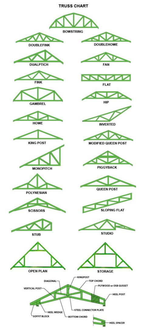 Economical To Build House Plans by How To Build Roof Trusses
