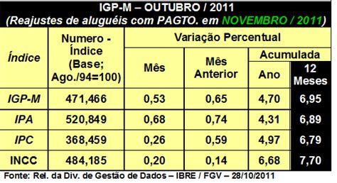 qual a porcentagem de reajuste de alugueis em 2016 imobilinews mercado imobili 225 rio brasileiro igp m de