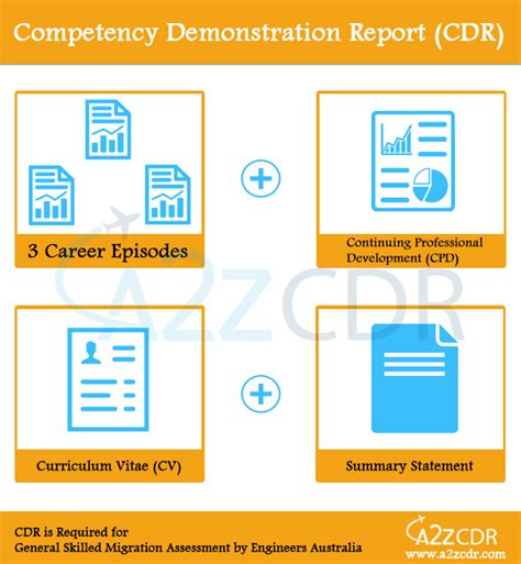 competency demonstration report sle a2z cdr writing services in india cdr writing services