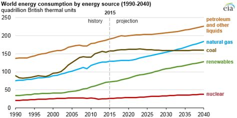 pattern energy usa eia projects growth in world energy consumption iowa