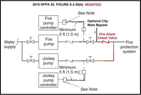 layout and schematic check jockey pump piping diagram plumbing and piping diagram