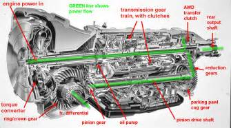Subaru Outback Transmission Problems 4eat