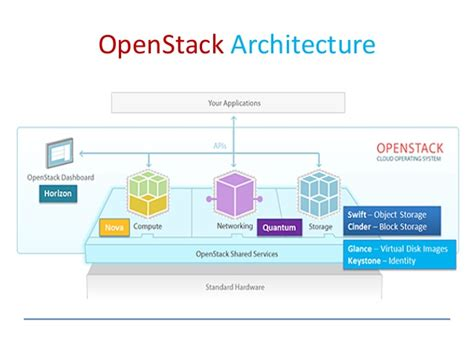 openstack bootc build and operate a cloud environment effectively books cloud computing using openstack