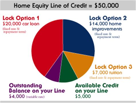line of credit horizon bank
