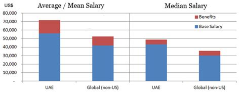 What Is The Salary Of A Cpa With An Mba by Accountant Salary In Dubai And Uae Trend Analysis