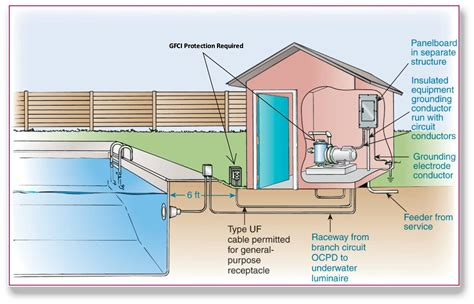 Section One Protection Services by Shocking Gfci Protection For Pool Pumps And More
