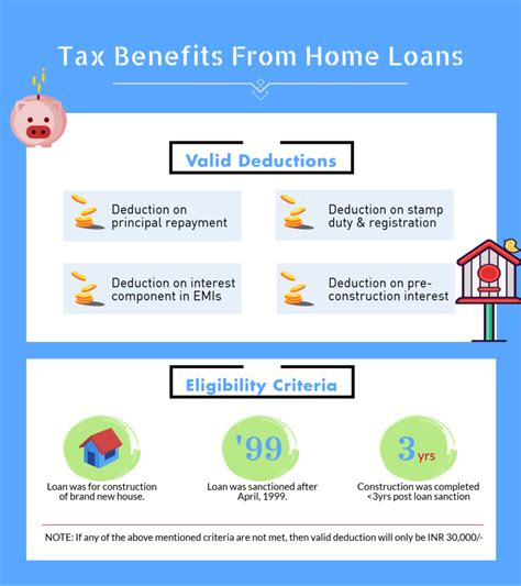 income tax housing loan do home loans help you save on income tax