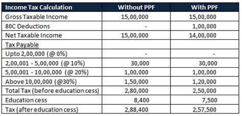 Indian Income Tax Sections by Opportunity Gate Crashes Ppf Investment For 2016