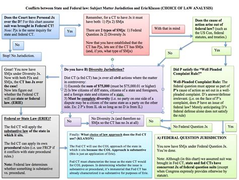 subject matter jurisdiction flowchart last week i posted a flowchart i made covering personal jx