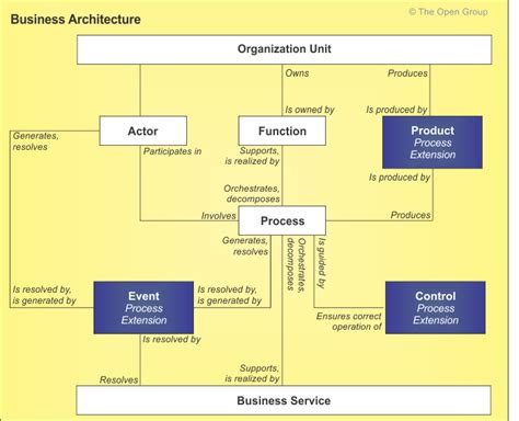 togaf architecture vision template content metamodel