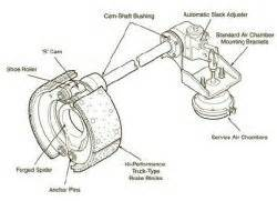 Air Brake System Parts Diagram Truck Trailer Air Brake Parts Accessories At Trailer