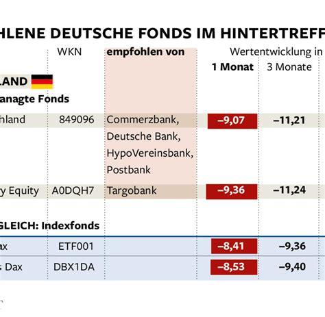 deutsche bank festgeldanlage geldanlage banken empfehlen ihren kunden die falschen