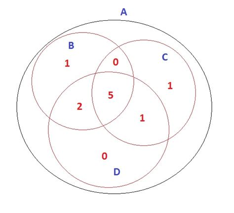 drawing a venn diagram how to draw a venn diagram subset by a vector in r