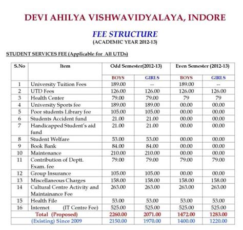 Mba College Indore Fee Structure by Devi Ahilya Vishwavidyalaya Mba Admission 2018 2019