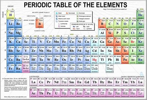 sections of the periodic table different regions of the periodic table part 1 of 2 youtube