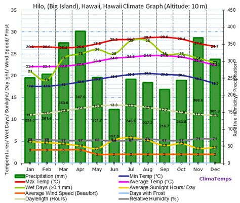 weather pattern in hawaii map of hawii tempetures pictures to pin on pinterest