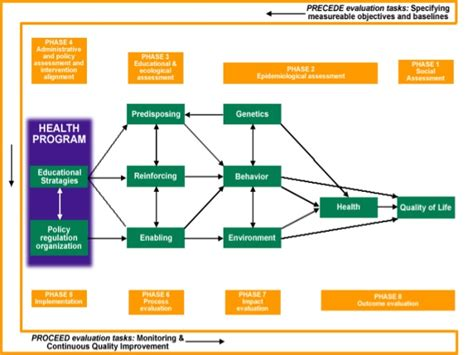 Health Model Health Model