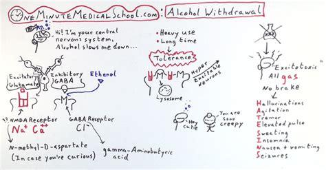 Hydroxyzine Detox do not use hydroxyzine for withdrawal medicine