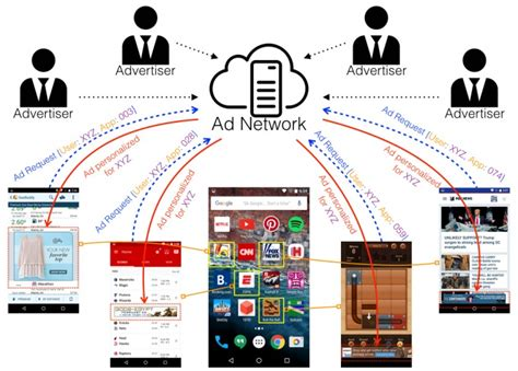 ads in mobile apps team discovers how mobile ads leak personal data