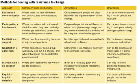 kotter barriers to change implementing change and overcoming resistance workplace