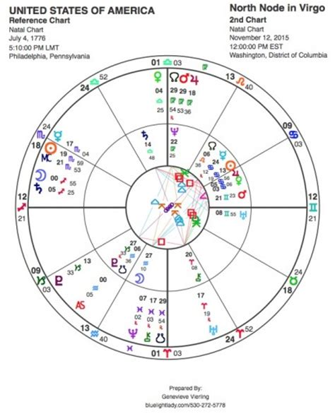 north node in 9th house lunar north node moves into virgo blue light lady