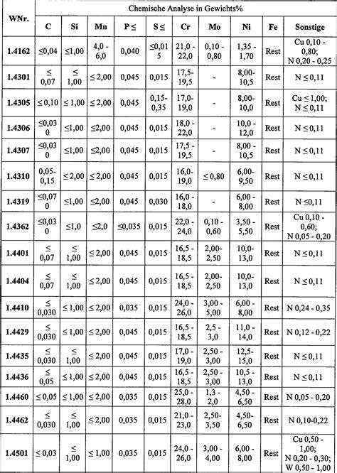 werkstoffnummern stahl tabelle patent de102013005287a1 handgef 252 hrtes arbeitsger 228 t und
