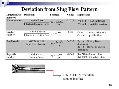 pattern deviation definition mini fluidic silver based solvent extraction