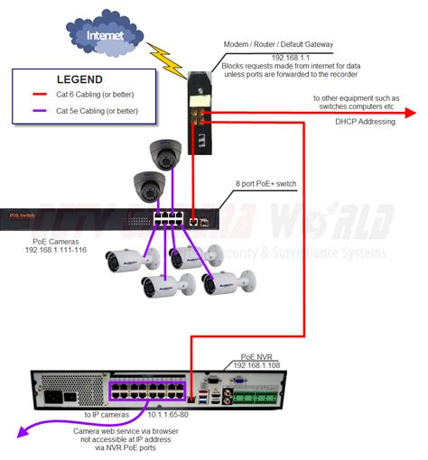 ip poe security configuring ip cameras on a network cctv world
