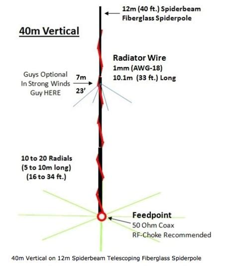 image gallery vertical antenna