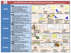 six sigma consulting de gmbh dmaic probleml 246 sung