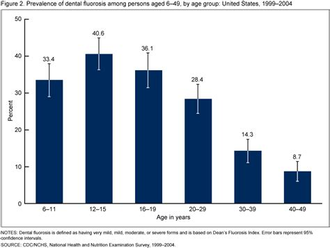 what percentage of young middle aged in older men shave your pubic hair products data briefs number 53 november 2010