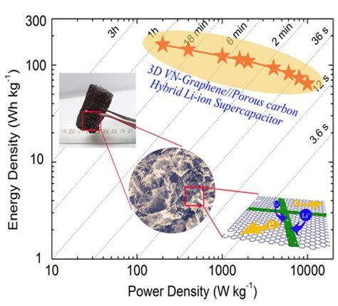 supercapacitor energy density scientists fabricate high performance hybrid supercapacitors with fast and large lithium storage