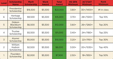 scholarships for college students college scholarships scholarships for college