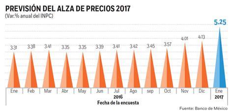 inflacion 2016 para arrendamiento mexico irasa expertos inflacion 2016 para arrendamiento mexico irasa expertos