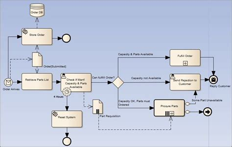 bpmn flow diagram bpmn 2 0 business process toolbox pages enterprise architect user guide