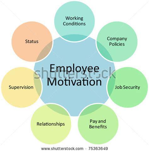 diagram of motivation what motivates your employee management guru