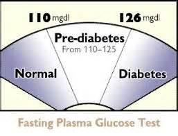 normal blood glucose levels ideas  pinterest