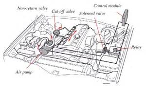 Volvo S70 Exhaust System Diagram Volvo 850 Catalytic Converter Location Get Free Image