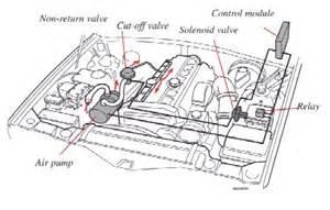 Volvo 940 Exhaust System Diagram Volvo 850 Catalytic Converter Location Get Free Image