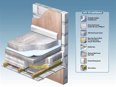 Concrete Ceiling Insulation by R10 Installation Onto Concrete