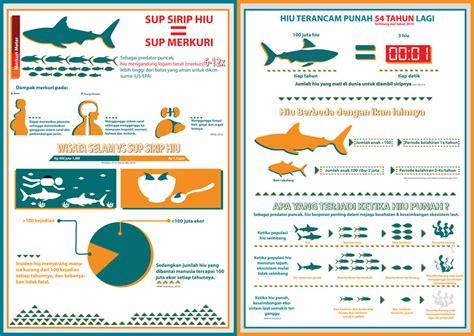 daerah teritorial adalah animasi edukasi hiu terakhir oleh devina dwita sari