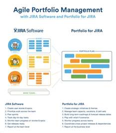 agile portfolio management with portfolio for jira and
