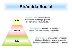 piramide social argentina 2016 233 poca republicana 2