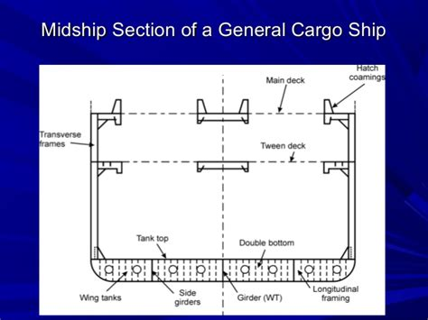 transverse section definition transverse section definition ship types information