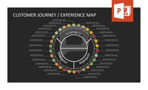 Customer Journey/ Experience Map. Evaluate the mood