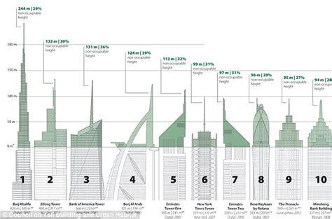 Bank Of America Floor Plan Skyscrapers How Vast Chunks Of The World S Tallest