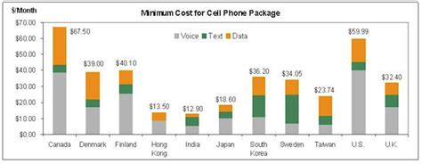 canada s cell phone rates the highest in the world